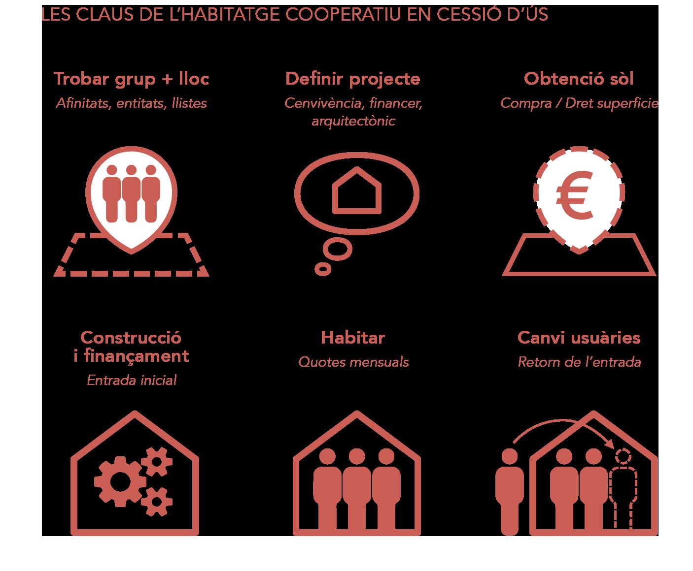 guia Sostre Cívic habitatge cooperatiu en cessió d'ús